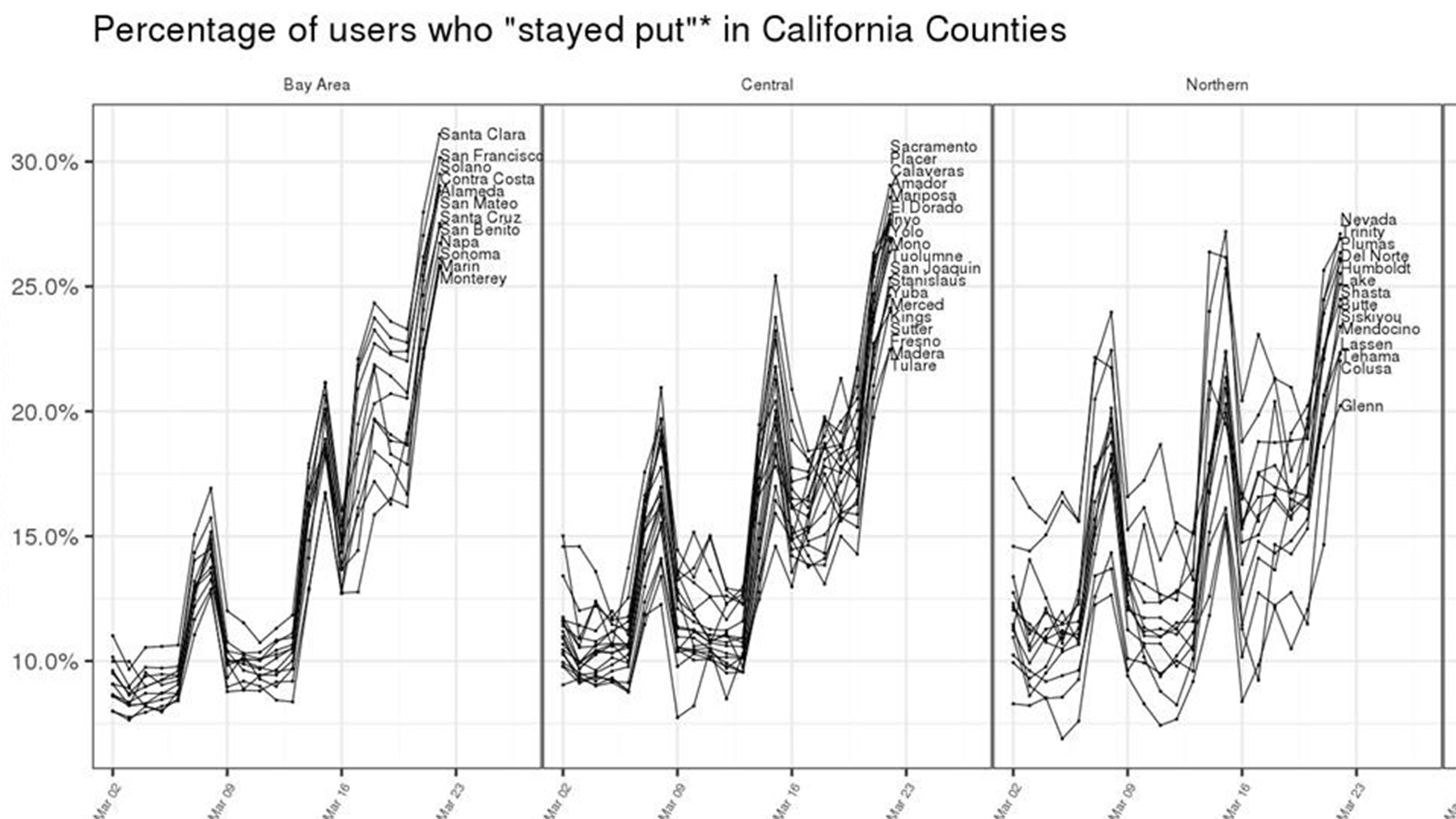 Levels of population movement in different areas of California. (Chart by Direct Relief)