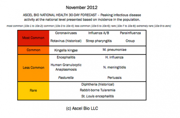 Infectious_Disease_Forecast_Post-Sandy