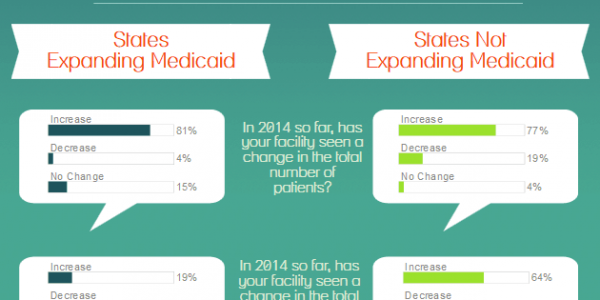 Flash Poll: In States Expanding Medicaid, Community Health Centers Report More Patients, Fewer Uninsured